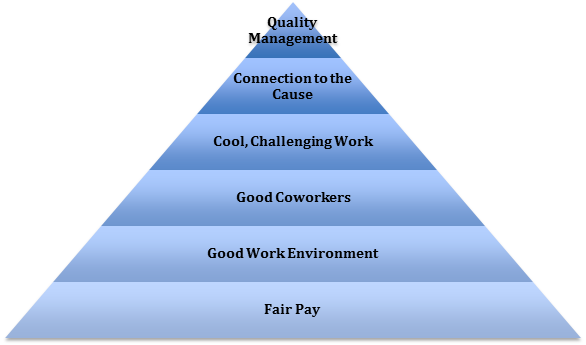 Employee Satisfaction Pyramid