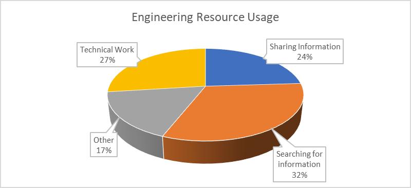 engineering_resource_usage